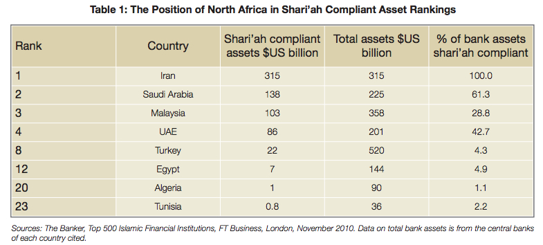 African Development Bank: North African Shariah compliancy