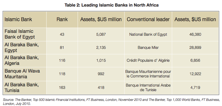 African Development Bank: